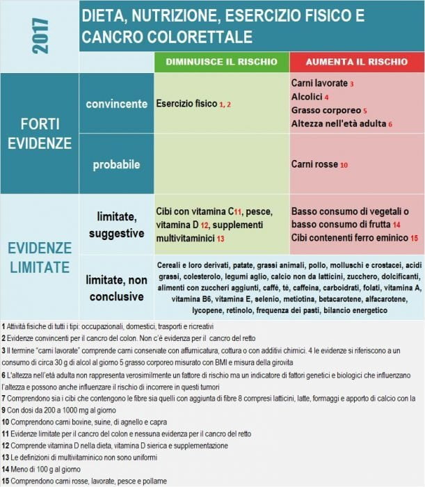 Cancro colorettale-tabella1