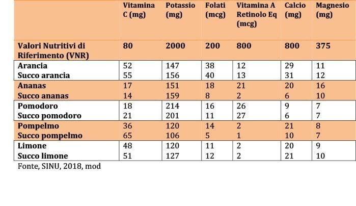 tabella micronutrienti della frutta