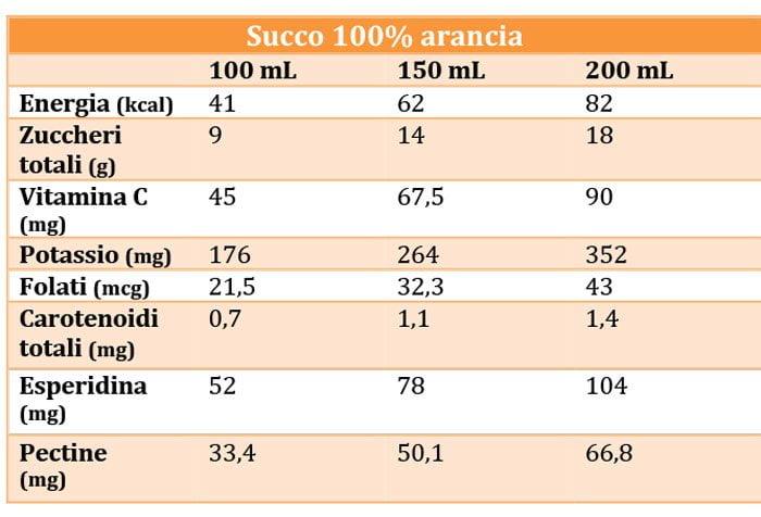 , Il ruolo della nutrizione nel reflusso gastroesofageo