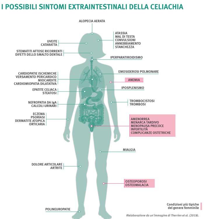 difficile perdere peso con la celiachia