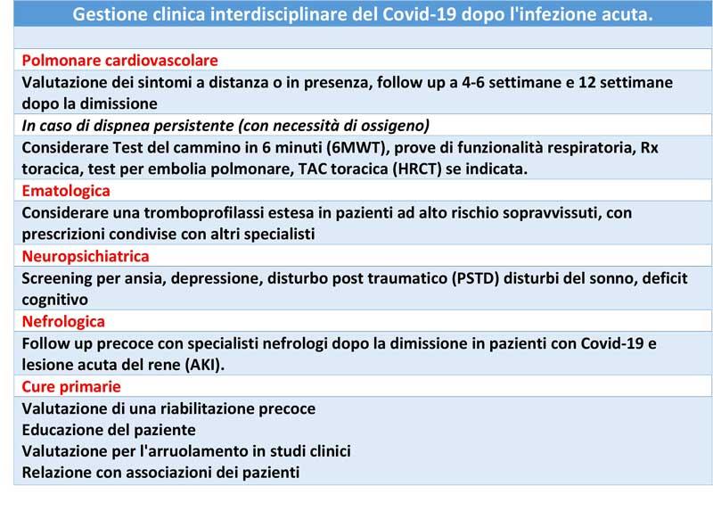 Gestione clinica interdisciplinare del covid-19